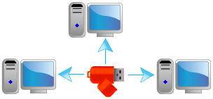 protect several computers with a single flash drive